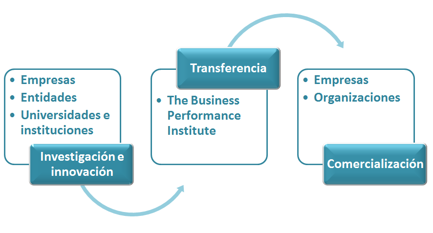 Pol ticas de la oficina de transferencia the business for Arquitectura web 3 capas